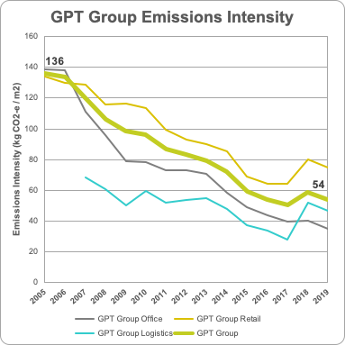 GPT Emissions Intensity 2019