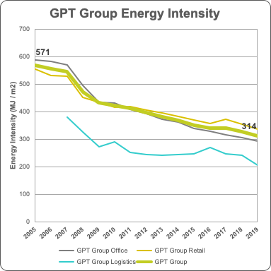 GPT Energy Intensity 2019