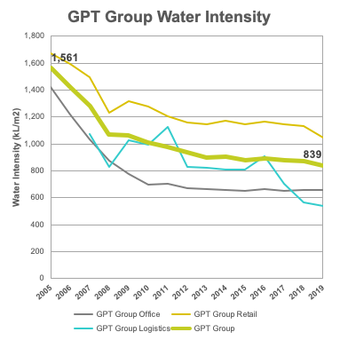 GPT Water Intensity 2019