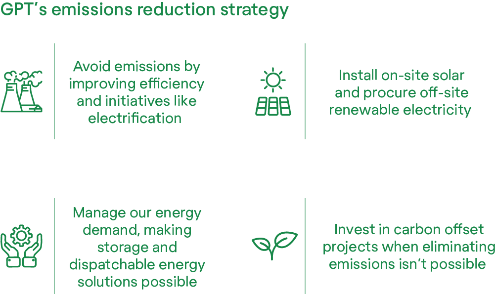 GPT Emissions Reduction Strategy