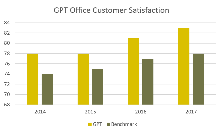GPT Office Customer Satisfaction