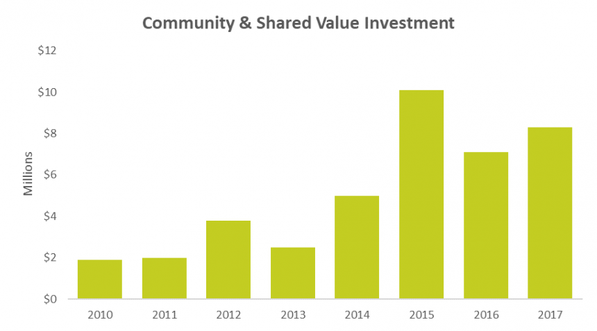 Community and Shared Value
