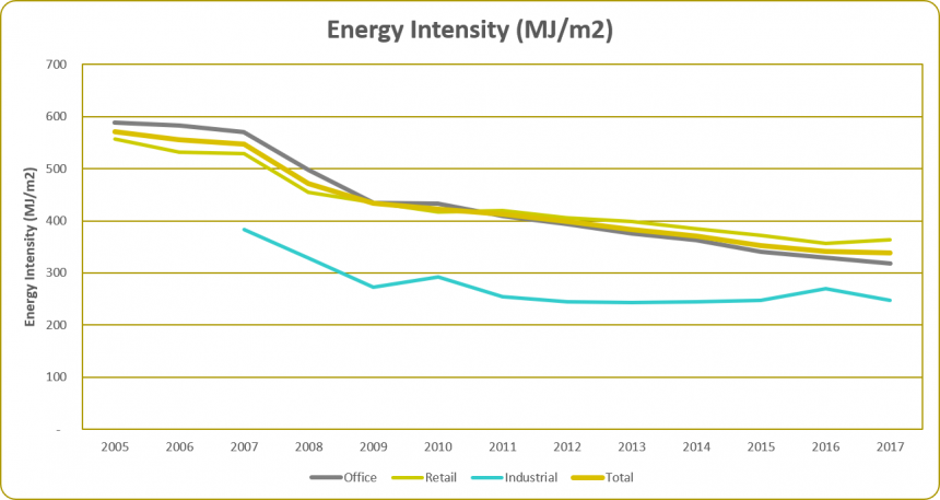 Energy Intensity 2017