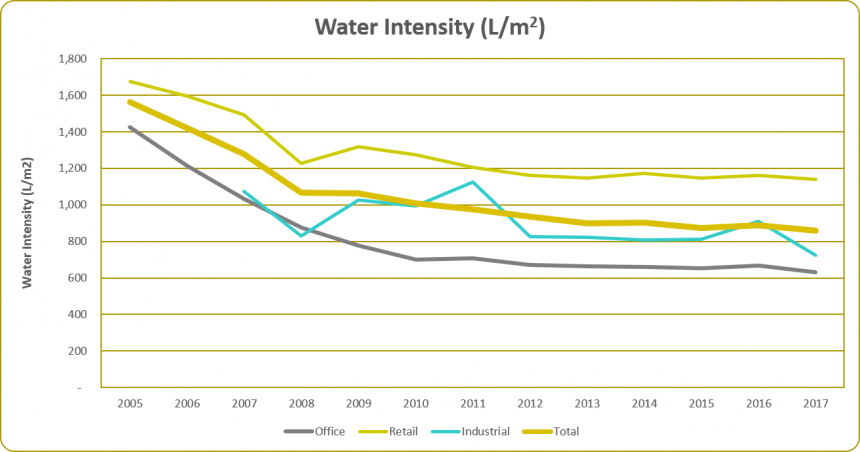 Water Intensity 2017